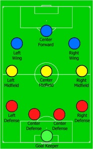 4-3-3: Formations in football or soccer (whatever you call it) are used to ensure flexible play but given the fluidity of the game they can become redundant. Graphic: Provided